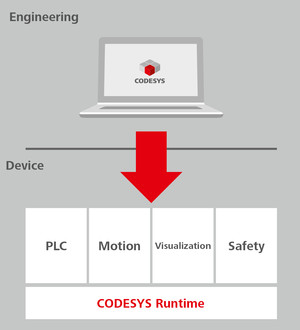 CODESYS Runtime